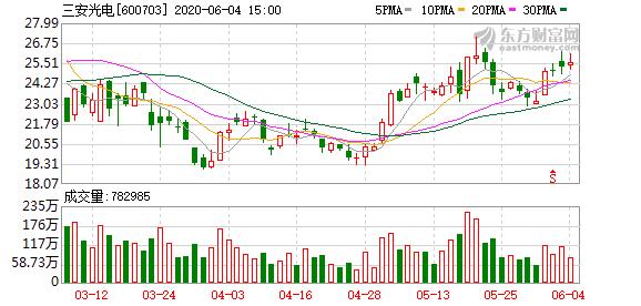 三安光电:定增不超4.01亿股新股 获证监会核准