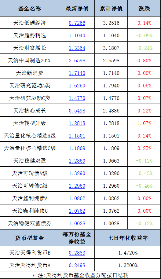 【每日净值】天治转型升级+1.07%