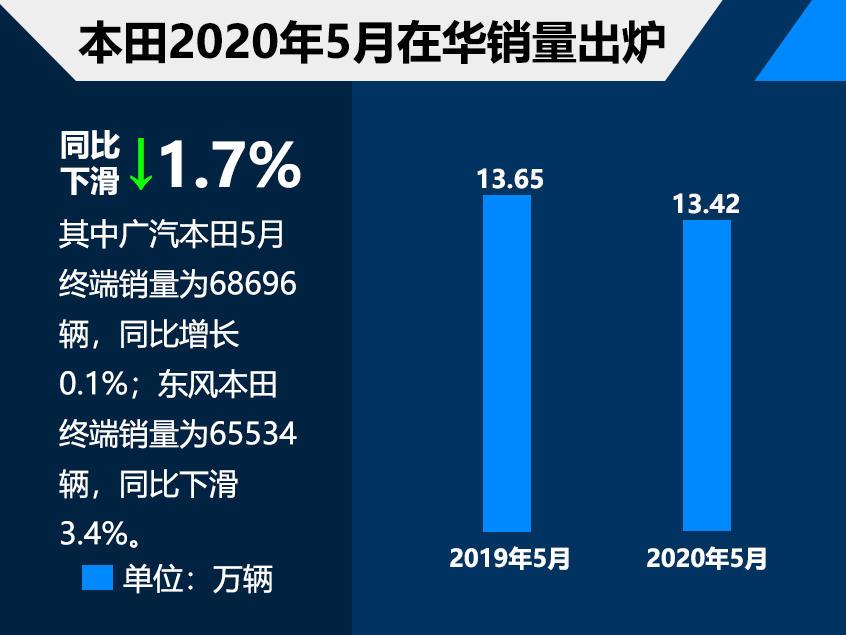 本田5月在华销量超13万同比下滑1.7%