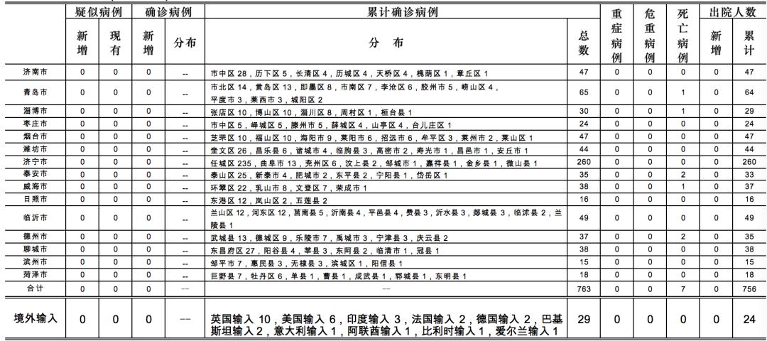 2020年6月3日0时至24时山东省新型冠状病毒肺炎疫情情况图片