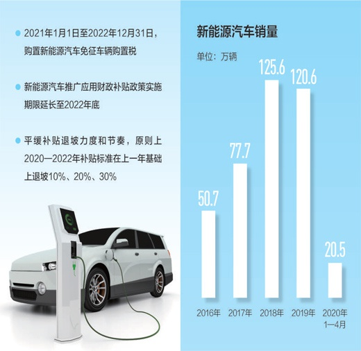补贴期限延长 多项政策措施促进新能源汽车消费图片