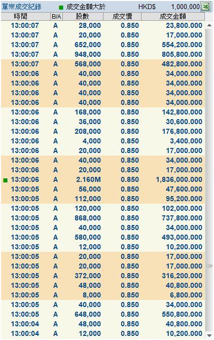 又一庄股崩盘!曾一年暴涨19倍 背后再现金利丰身影 老千股盛行的港股如何避雷