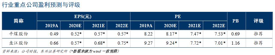 【东兴煤炭】煤炭:未来哪些煤种将持续升值?——炼铁高炉大型化将带来炼焦煤配比结构变化