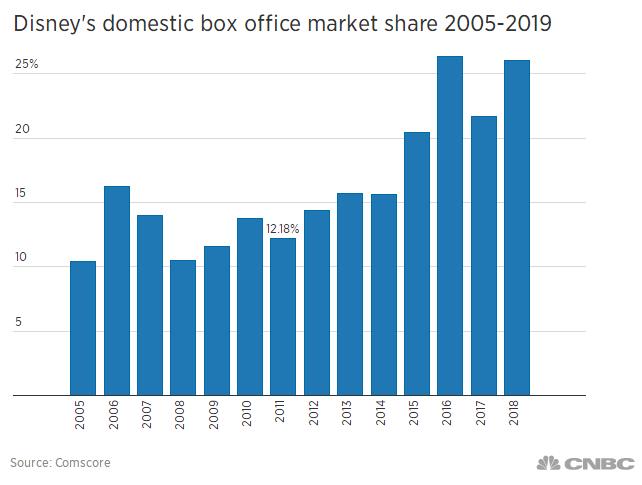 4次收购,迪士尼CEO重振标志性的美国品牌