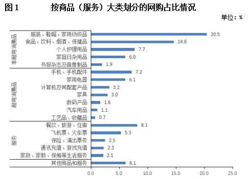 网购意愿强烈 潜力持续释放——2019年北京网购用户调查报告图片