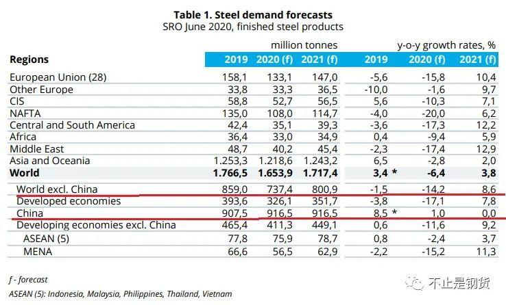 世界钢协发布钢铁需求预测:2020年中国增1%、国外降14.2%;2021年中国零增长、国外增8.6%