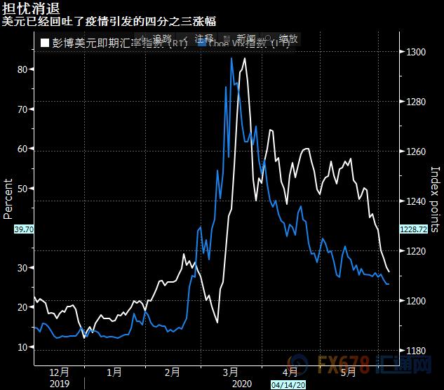 投资者重回风险模式!图解亚洲风险资产再获青睐