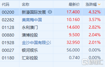 港股异动 | 濠赌股延续涨势 新濠国际发展(0200.HK)涨超4%领涨