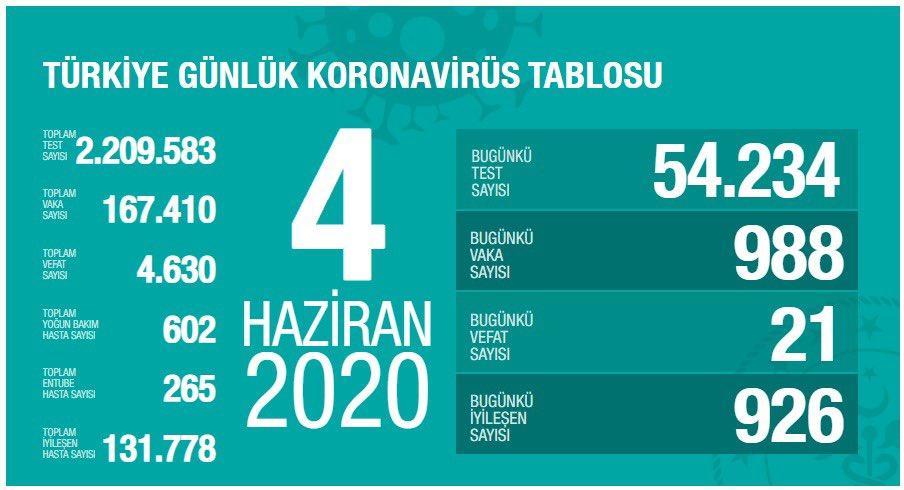 土耳其新增988例新冠肺炎确诊病例 累计确诊167410例