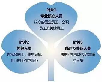 """国泰君安:真要千方百计稳就业 指望""""地摊""""不如期待""""零工"""""""