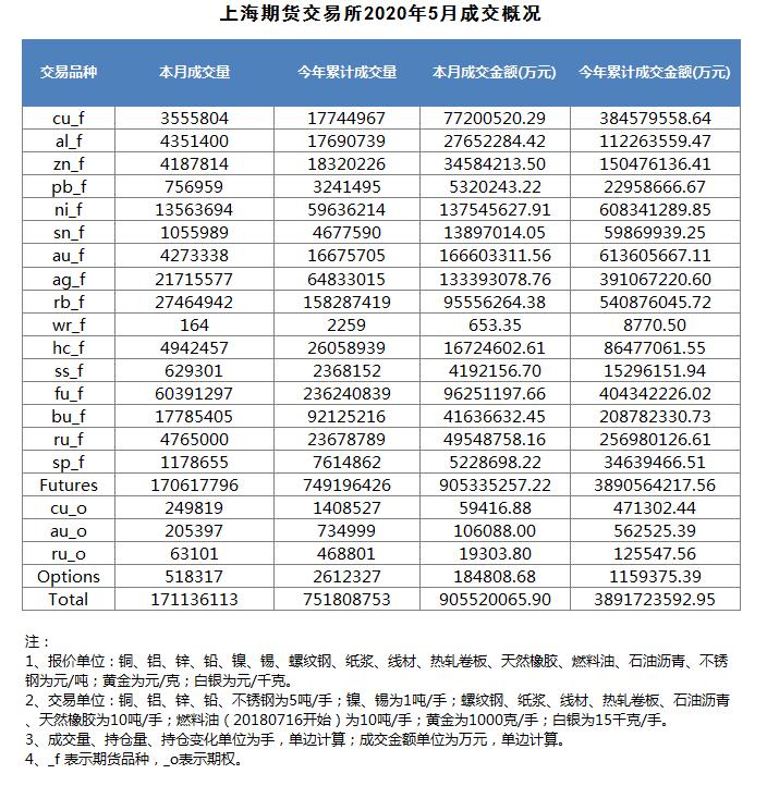 上海期货交易所新闻发布会(2020年6月5日)