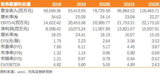 【天风地产】金地集团:5月销售回暖,拿地积极但地价略升