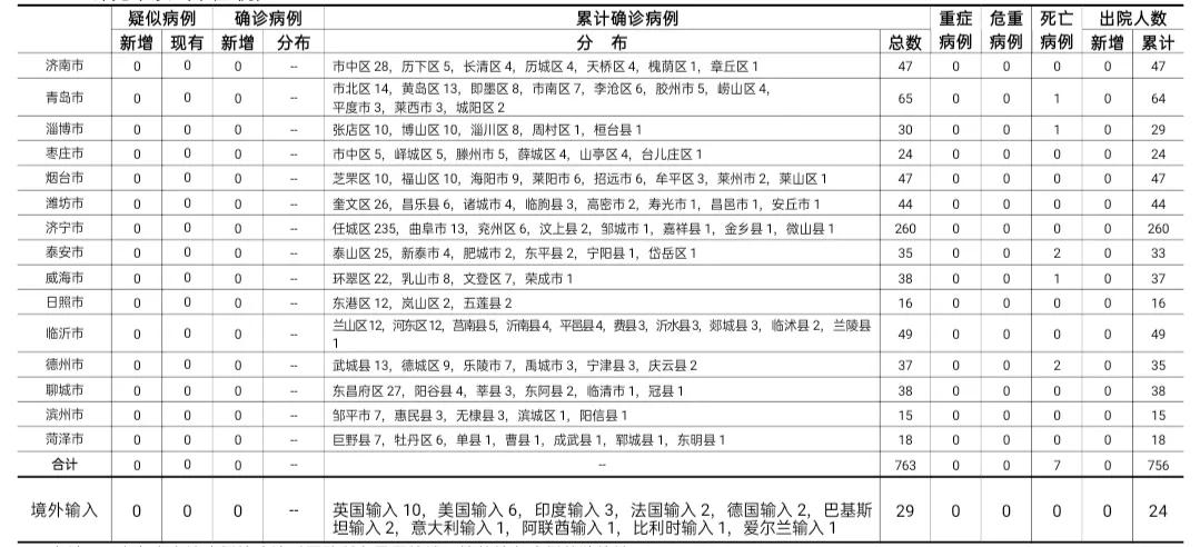 2020年6月4日0时至24时山东省新型冠状病毒肺炎疫情情况图片