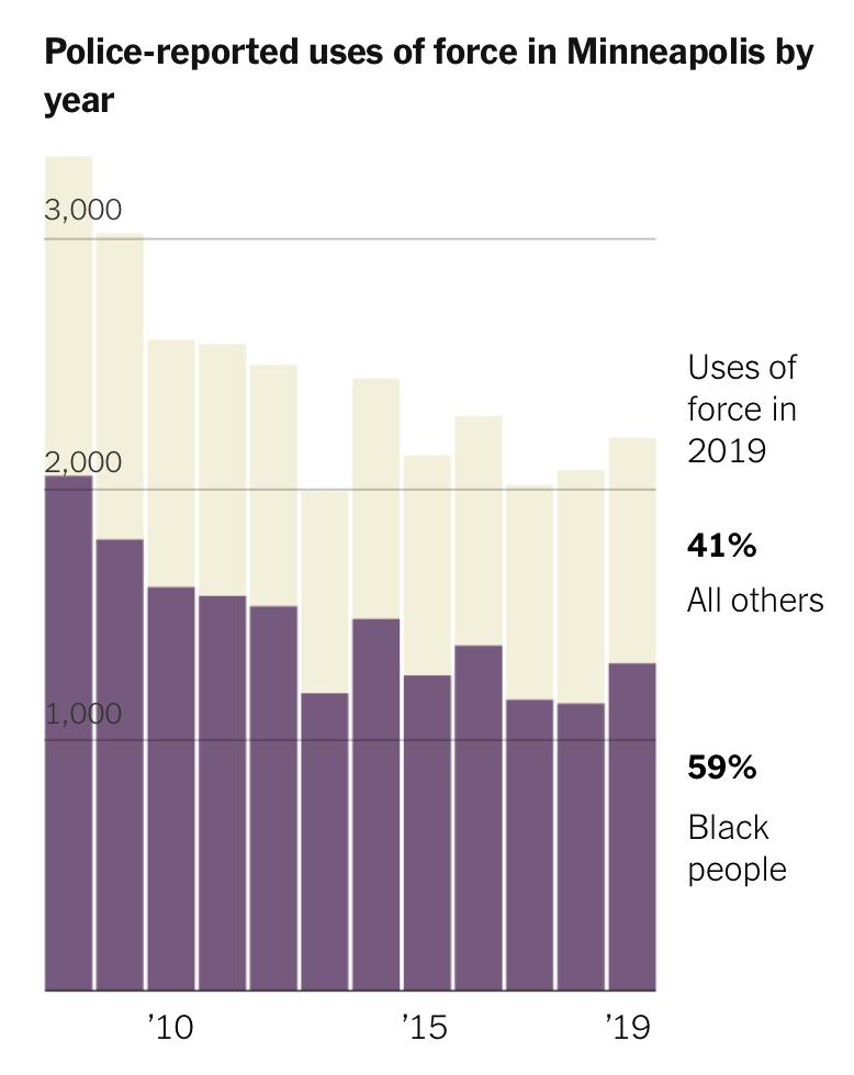 △《纽约时报》报道,在明尼阿波利斯,被警察实施武力的对象近60%为非裔