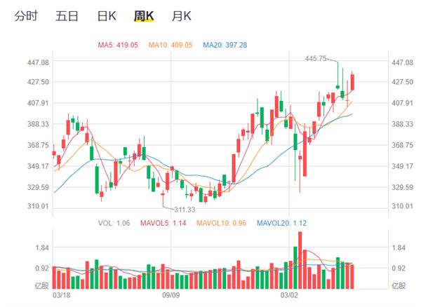 腾讯股价创新高 总裁刘炽平再度减持 今年已套现6.6亿港元