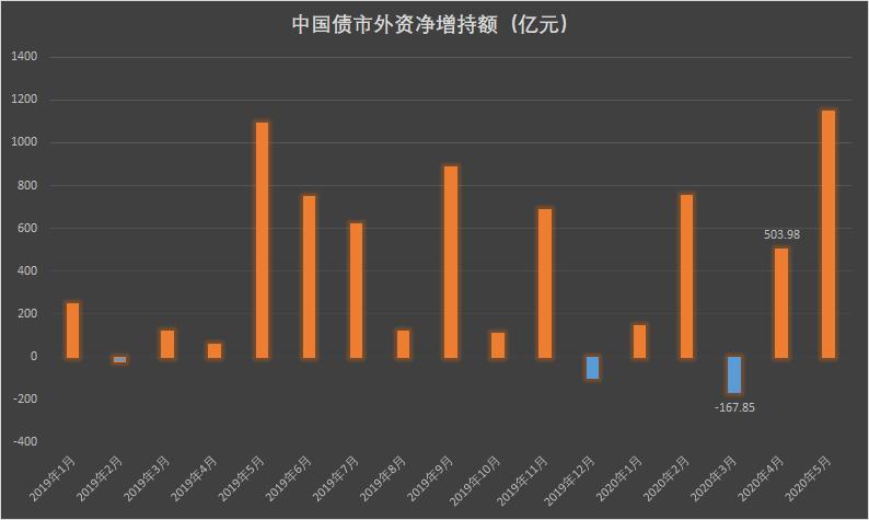 越跌越买!5月外资在中国债市净增持1145亿元创历史新高
