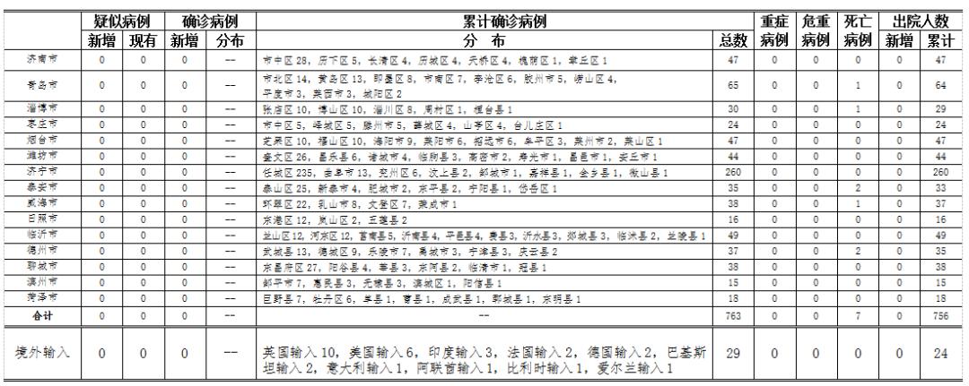 2020年6月5日0时至24时山东省新型冠状病毒肺炎疫情情况图片