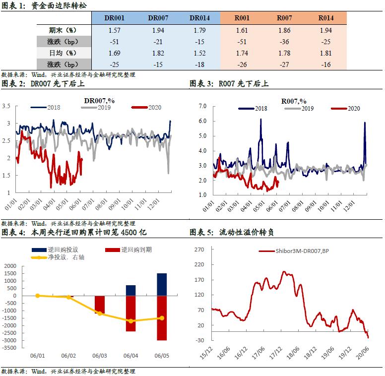 【兴证固收.利率】利空叠加,债市恐慌性调整——利率回顾(2020.6.1-2020.6.5)