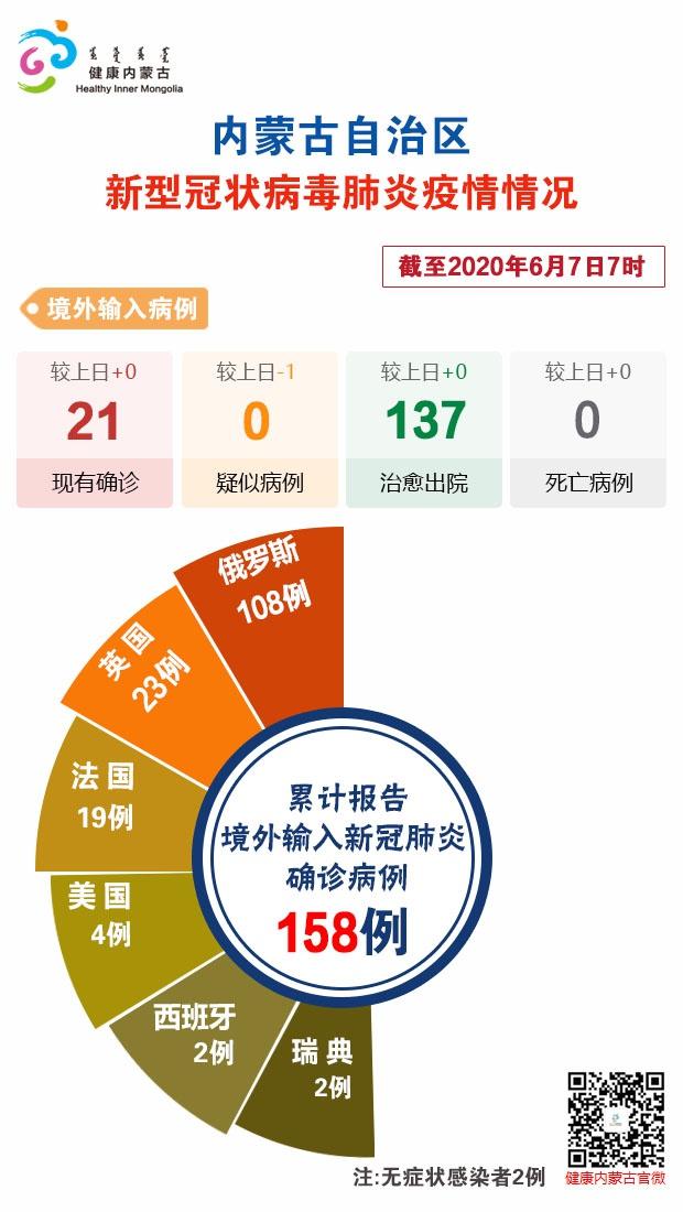 截至6月7日7时内蒙古自治区新冠肺炎疫情最新情况图片