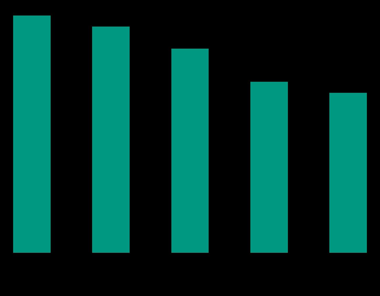 卡巴斯基实验室:40%的亚太地区消费者的个人数据曾被窃取