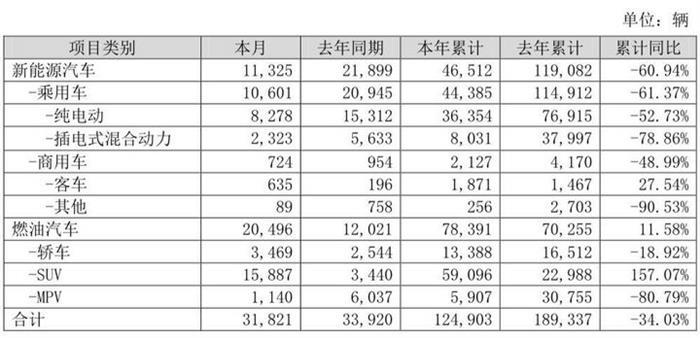 销量 比亚迪5月新能源车销量1.13万辆 同比降48.29%