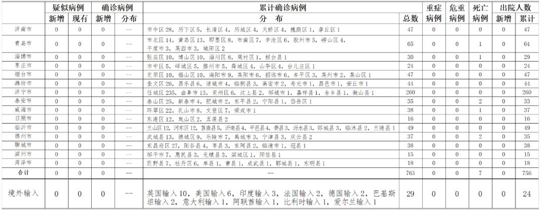 2020年6月6日0时至24时山东省新型冠状病毒肺炎疫情情况图片