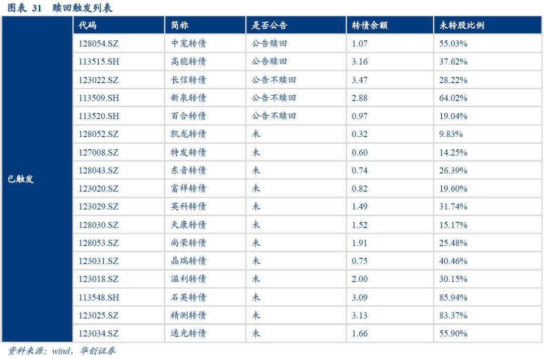 永兴、上机、寿仙三支转债发行规模不大,正股各有亮点——可转债周报【华创固收|周冠南团队】