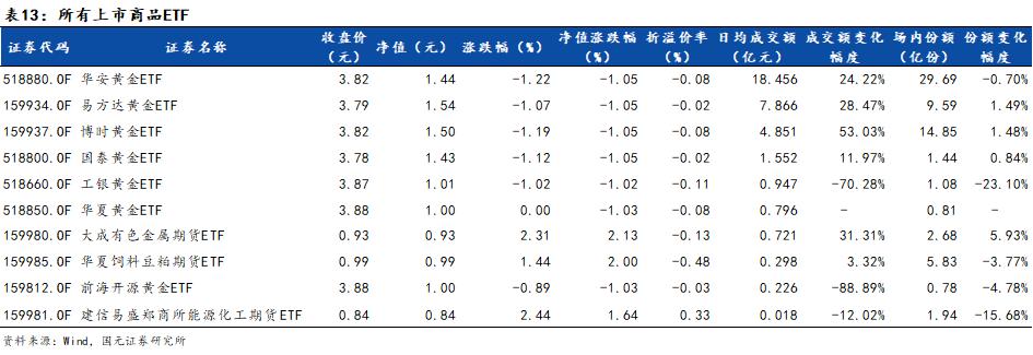 【国元策略】科技类ETF领涨资金获利流出,南华杭州湾区ETF本周份额翻倍——ETF周报20200607
