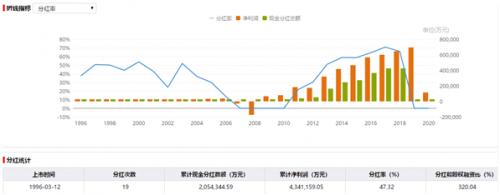 伊利股份:持续分红回馈股东,稳健增长未来可期