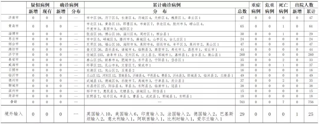 2020年6月7日0时至24时山东省新型冠状病毒肺炎疫情情况图片