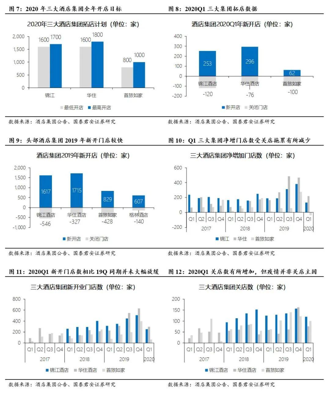 【国君社服刘越男】锦江酒店:迎国改提效控费,抗疫情市占率跃升