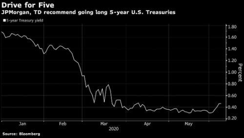 美联储会议召开在即 摩根大通和道明证券看好五年期美国国债