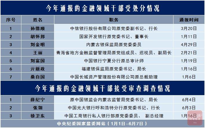[杏悦平台]金融企业派杏悦平台驻改革成效显图片