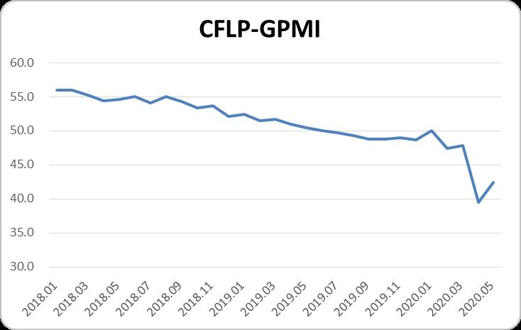 指数保持低位,全球制造业整体偏弱——2020年5月份CFLP-GPMI分析图片