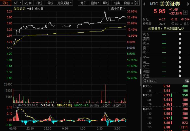 一言不合就暴涨,美美证券股价半个月暴涨超5倍!
