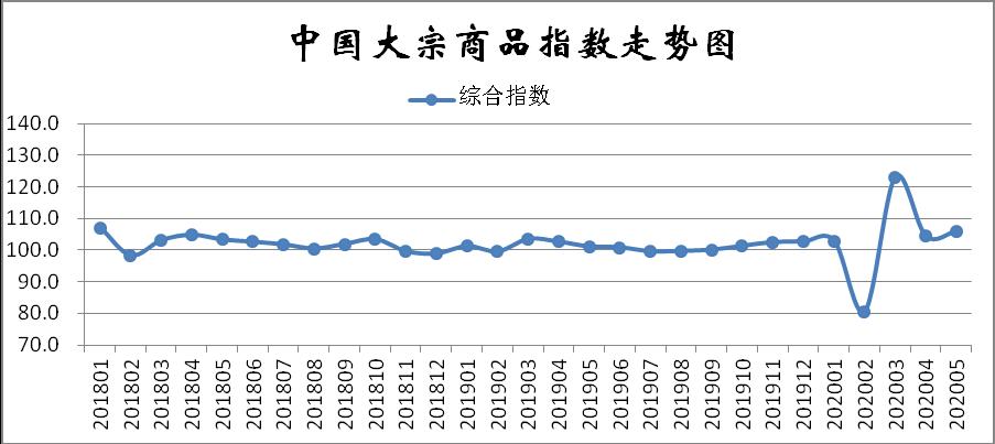 2020年5月份中国大宗商品指数为105.9%图片