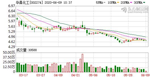 华昌化工筹码持续集中 最新股东户数下降1.18%