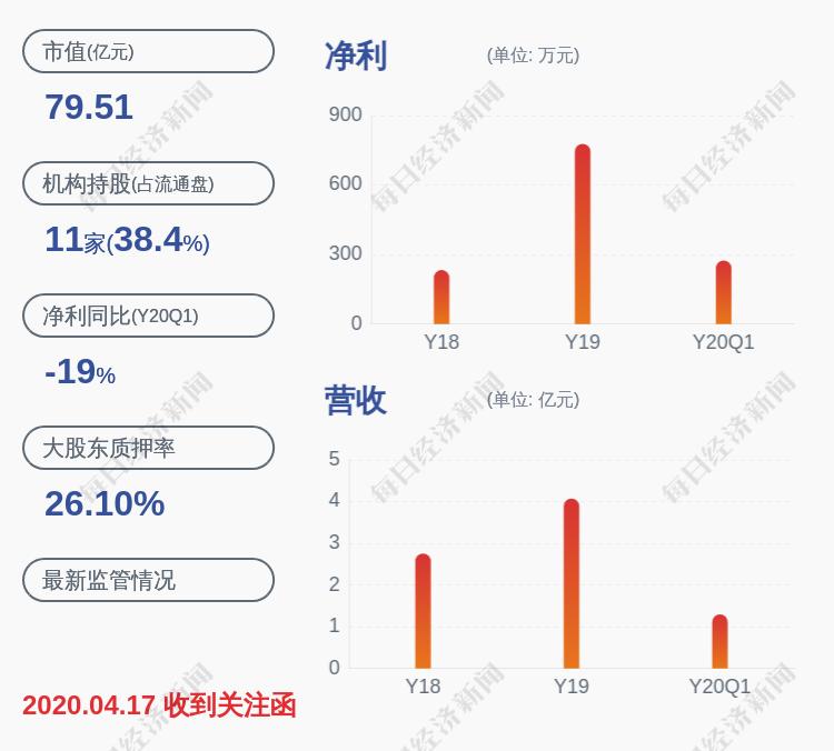 博创科技:股东东方通信减持计划完成,共计减持约83万股