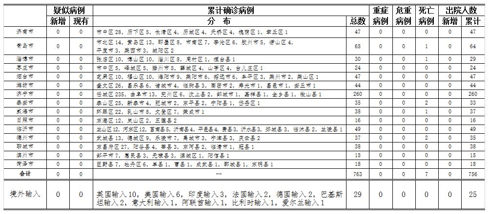 2020年6月8日0时至24时山东省新型冠状病毒肺炎疫情情况图片