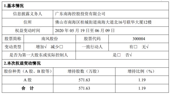 南风股份股东增持571.63万股 耗资约3121.1万元