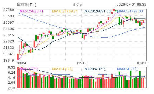 ADP报告强劲,美股小幅高开!瑞幸在OTC市场暴涨逾23%