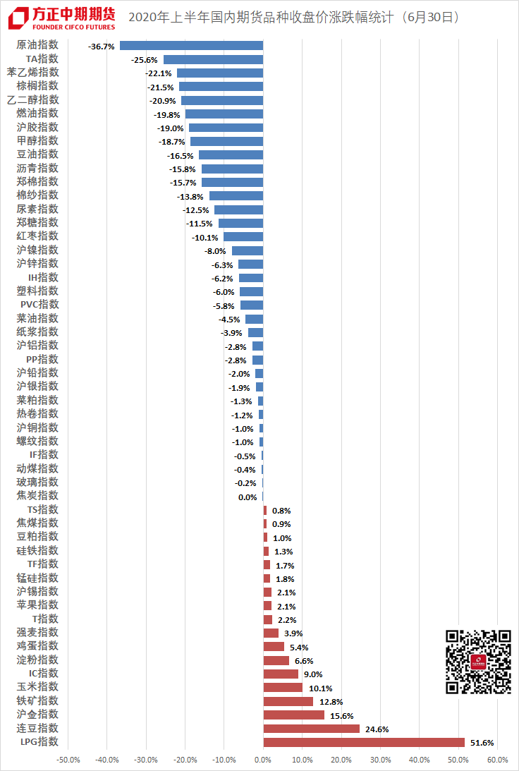 【上半年总结】疫情冲击 商品市场整体偏弱 LPG独领风骚
