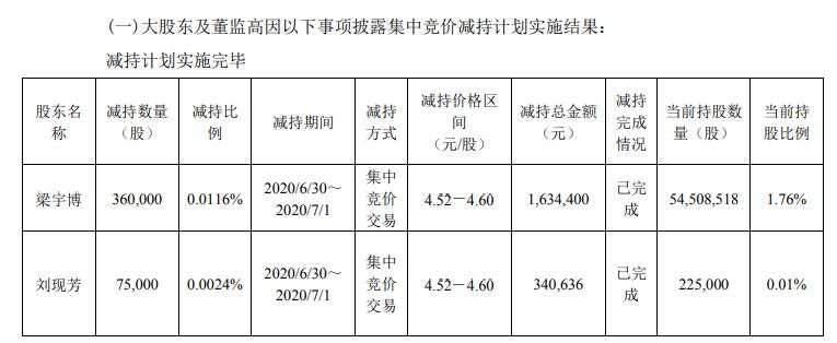 梅花生物2名股东合计减持44万股 套现合计约198万元