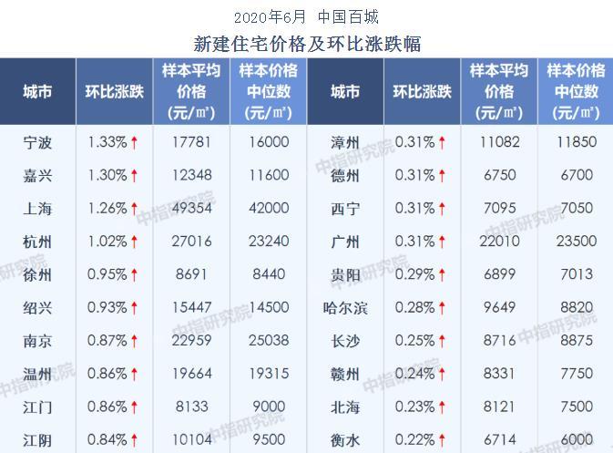 6月百城新房均价环比涨0.53% 宁波领涨图片