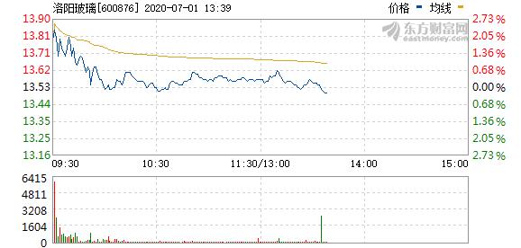 洛阳玻璃拟2元回购股份,作业绩补偿