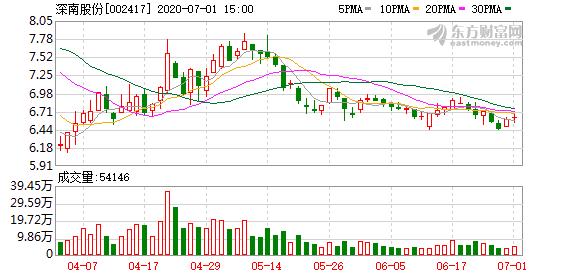 周世平所持深南股份被部分冻结  旗下红岭创投剩余164.05亿元待兑付