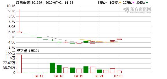 7月1日,ST国重装(601399)盘中涨停,报5.1元/股,至此公司股价连续两个交易日涨停