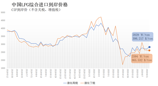 6月22日-28日中国液化丙烷、丁烷综合进口到岸价每吨2829元、2594元