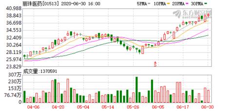 丽珠医药(01513.HK):完成出售尼科公司19.99%股权 预计增加净利润8523.99万元