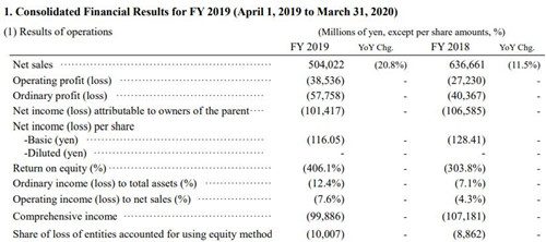 日本显示器JDI 2019财年营收同比下滑20.8% 连续第6年亏损